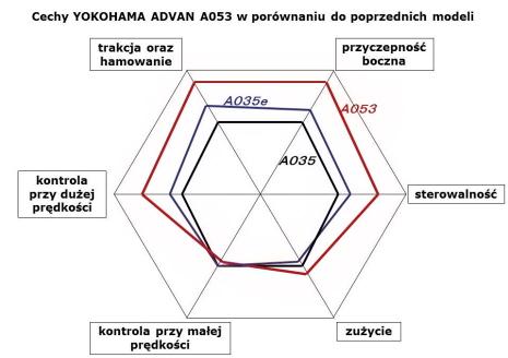 Cechy_ADVAN_A053