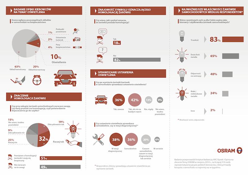 Infografika_wyniki badania_poziom